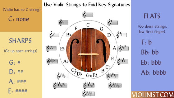 Using Violin Strings To Learn Key Signatures
